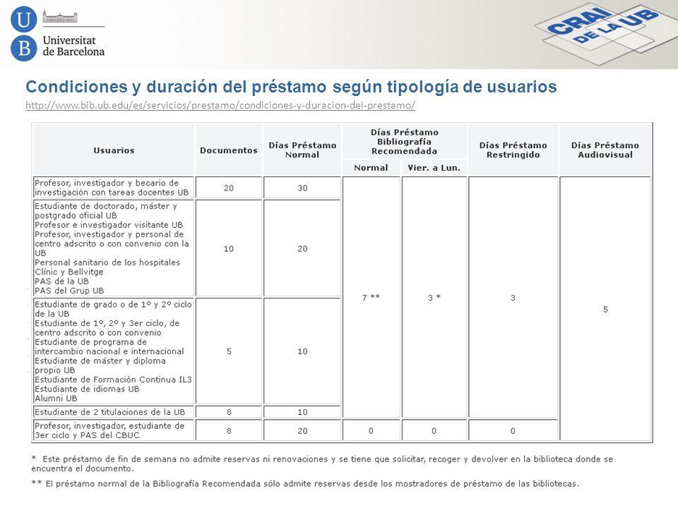 Condiciones y duración del préstamo según tipología de usuarios http://www.bib.ub.edu/es/servicios/prestamo/condiciones-y-duracion-del-prestamo/