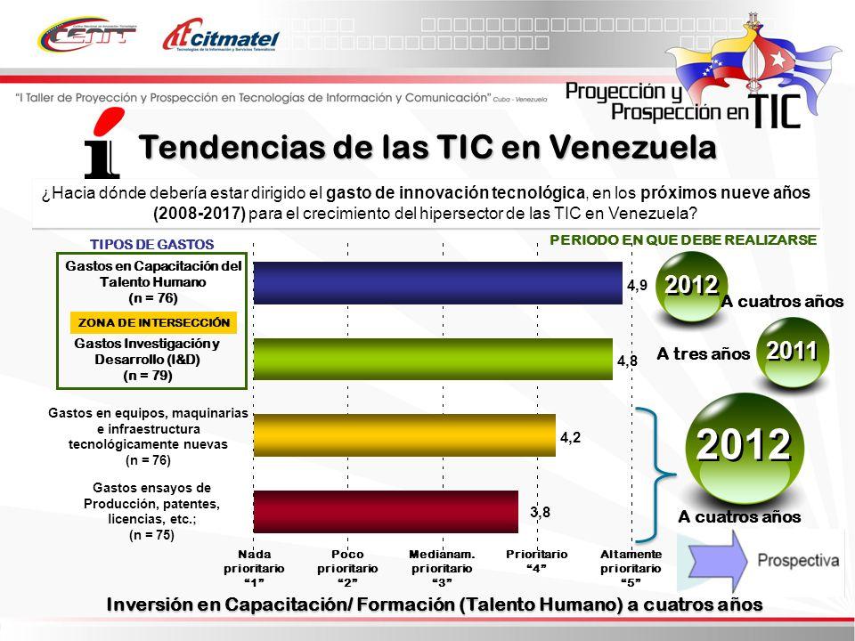 ¿Hacia dónde debería estar dirigido el gasto de innovación tecnológica, en los próximos nueve años (2008-2017) para el crecimiento del hipersector de las TIC en Venezuela.