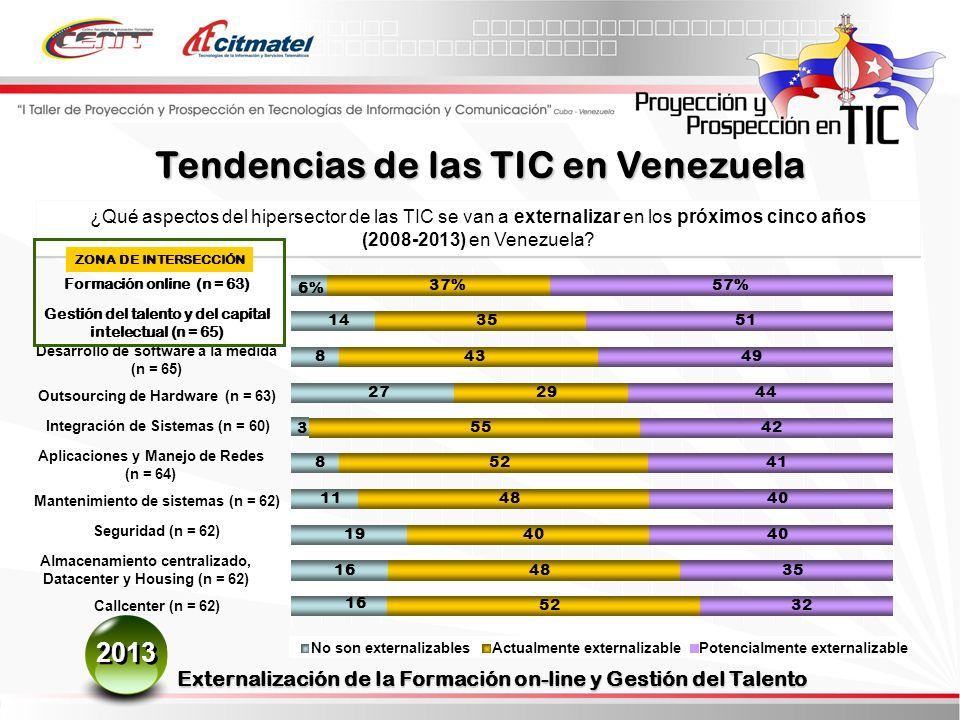 ¿Qué aspectos del hipersector de las TIC se van a externalizar en los próximos cinco años (2008-2013) en Venezuela.