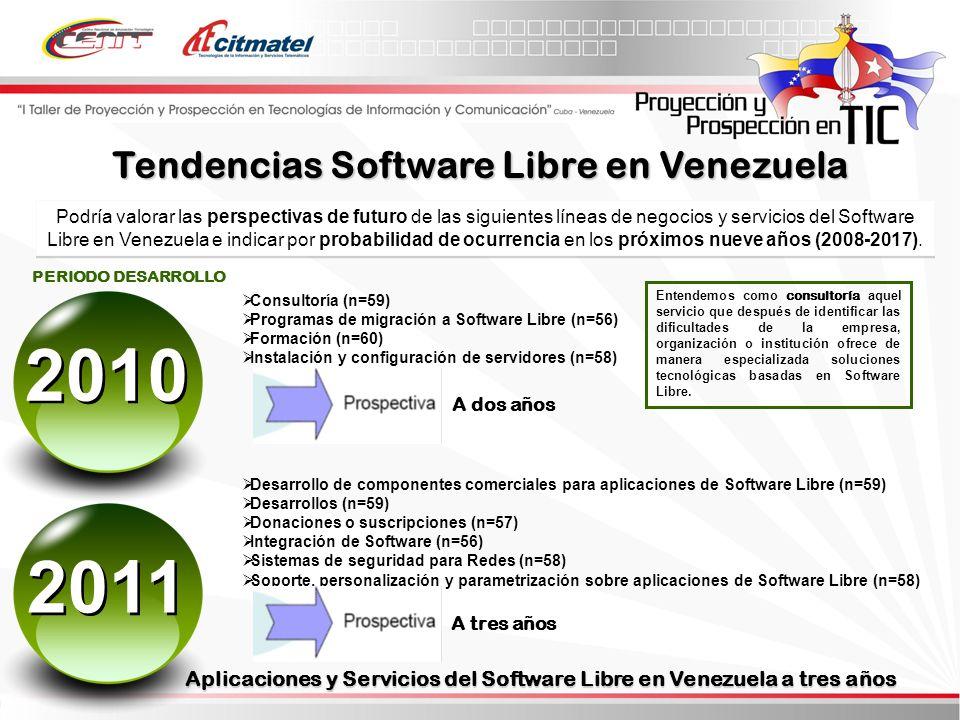 Podría valorar las perspectivas de futuro de las siguientes líneas de negocios y servicios del Software Libre en Venezuela e indicar por probabilidad de ocurrencia en los próximos nueve años (2008-2017).