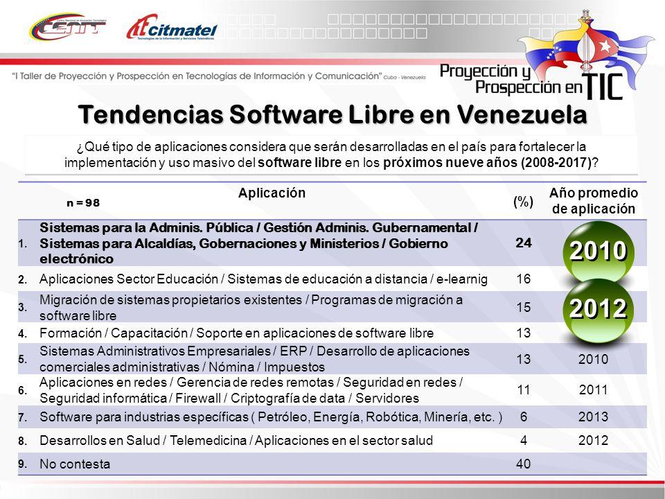 ¿Qué tipo de aplicaciones considera que serán desarrolladas en el país para fortalecer la implementación y uso masivo del software libre en los próximos nueve años (2008-2017).