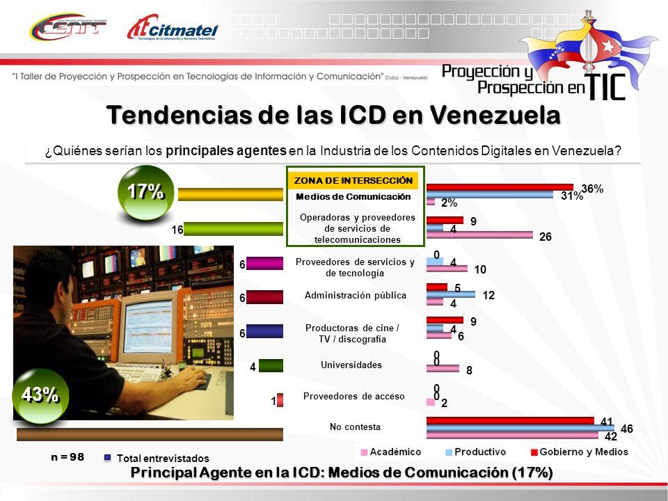 Total entrevistados ¿Quiénes serían los principales agentes en la Industria de los Contenidos Digitales en Venezuela.