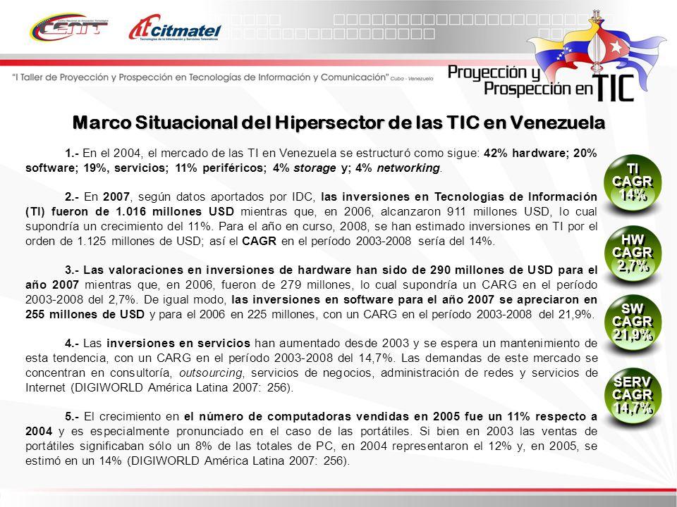 1.- En el 2004, el mercado de las TI en Venezuela se estructuró como sigue: 42% hardware; 20% software; 19%, servicios; 11% periféricos; 4% storage y; 4% networking.