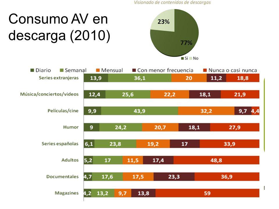 Consumo AV en descarga (2010)
