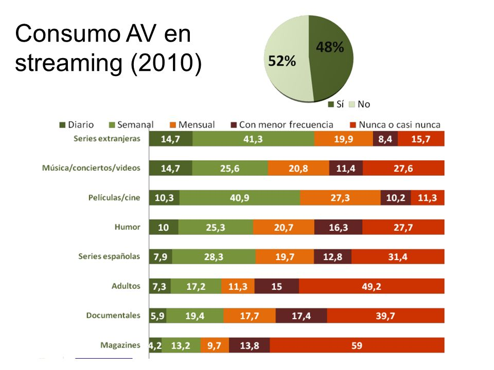 Consumo AV en streaming (2010)