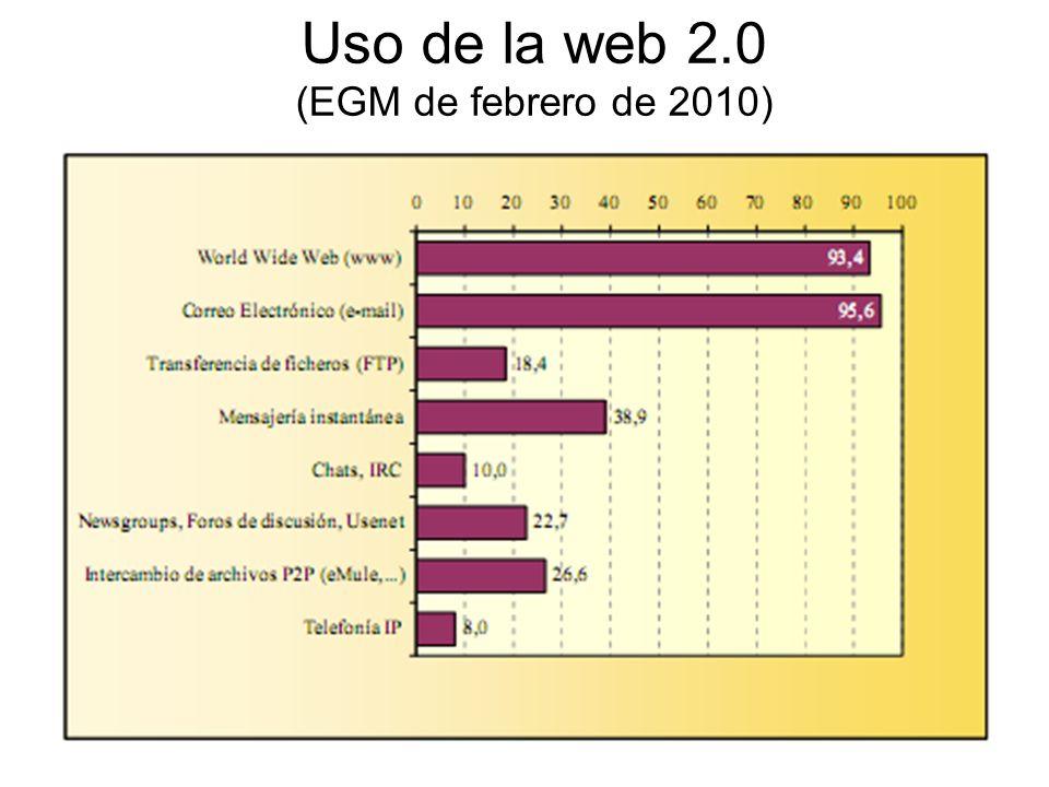 Uso de la web 2.0 (EGM de febrero de 2010)