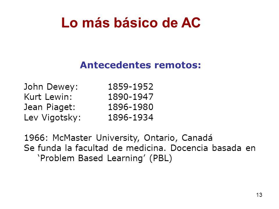 13 Antecedentes remotos: John Dewey: 1859-1952 Kurt Lewin:1890-1947 Jean Piaget: 1896-1980 Lev Vigotsky: 1896-1934 1966: McMaster University, Ontario,