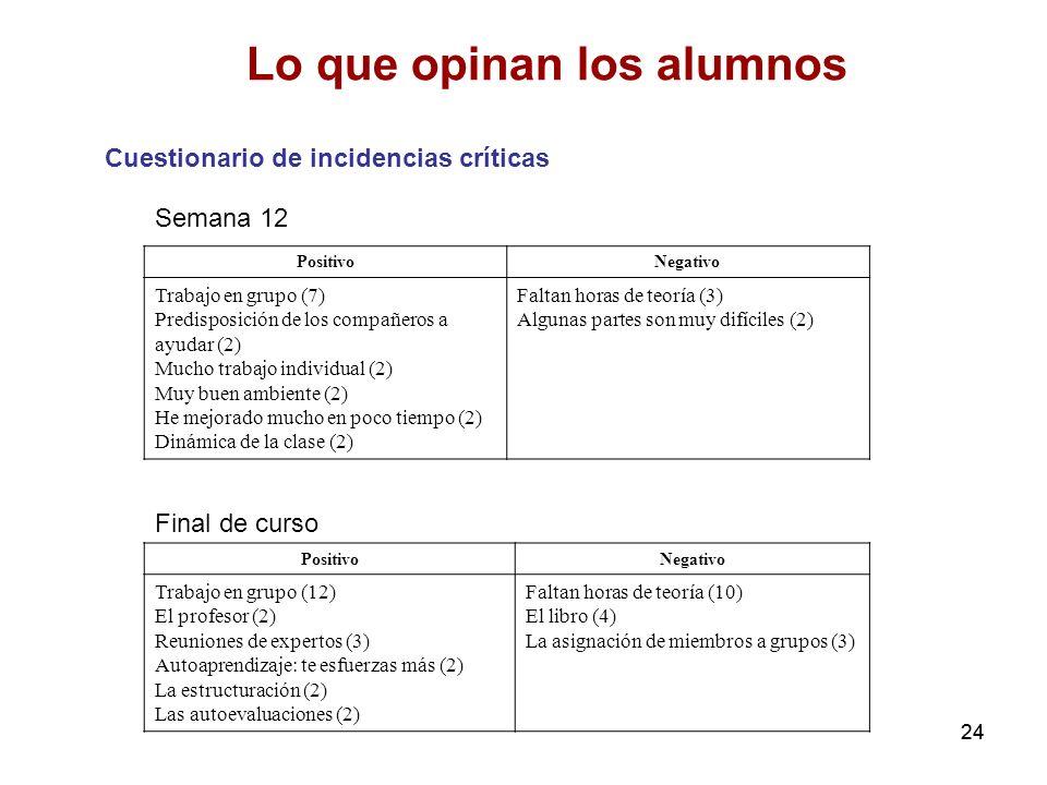 24 Lo que opinan los alumnos Cuestionario de incidencias críticas PositivoNegativo Trabajo en grupo (7) Predisposición de los compañeros a ayudar (2)