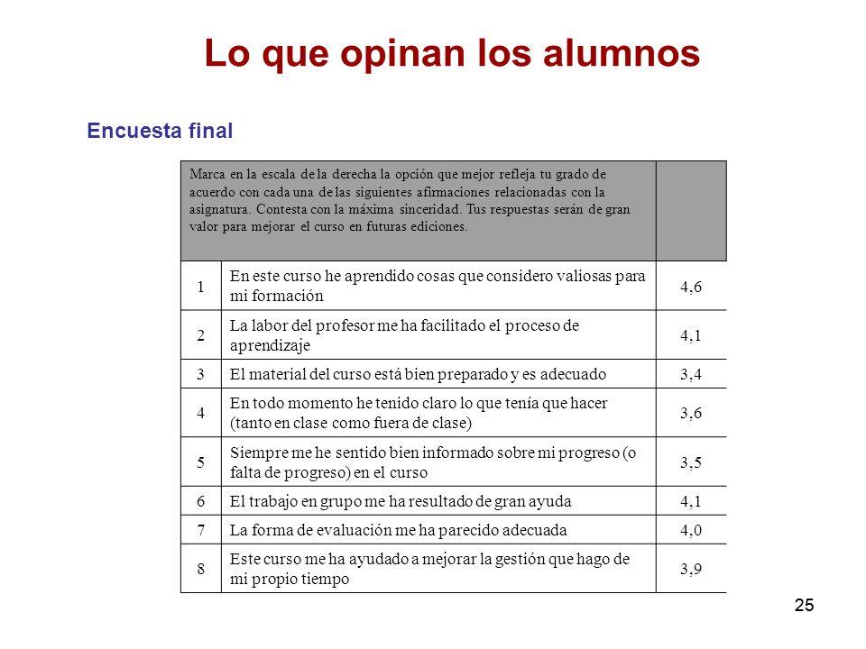 25 Lo que opinan los alumnos Encuesta final Marca en la escala de la derecha la opción que mejor refleja tu grado de acuerdo con cada una de las sigui