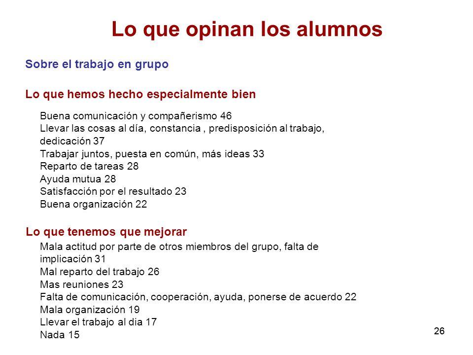 26 Lo que opinan los alumnos Sobre el trabajo en grupo Lo que hemos hecho especialmente bien Buena comunicación y compañerismo 46 Llevar las cosas al