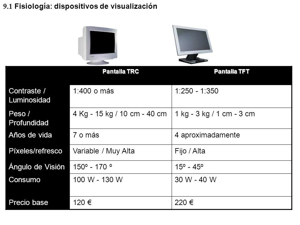 Pantalla TRC Pantalla TFT Contraste / Luminosidad 1:400 o más1:250 - 1:350 Peso / Profundidad 4 Kg - 15 kg / 10 cm - 40 cm1 kg - 3 kg / 1 cm - 3 cm Años de vida7 o más4 aproximadamente Píxeles/refrescoVariable / Muy AltaFijo / Alta Ángulo de Visión150º - 170 º15º - 45º Consumo100 W - 130 W30 W - 40 W Precio base120 220 9.1 Fisiología: dispositivos de visualización