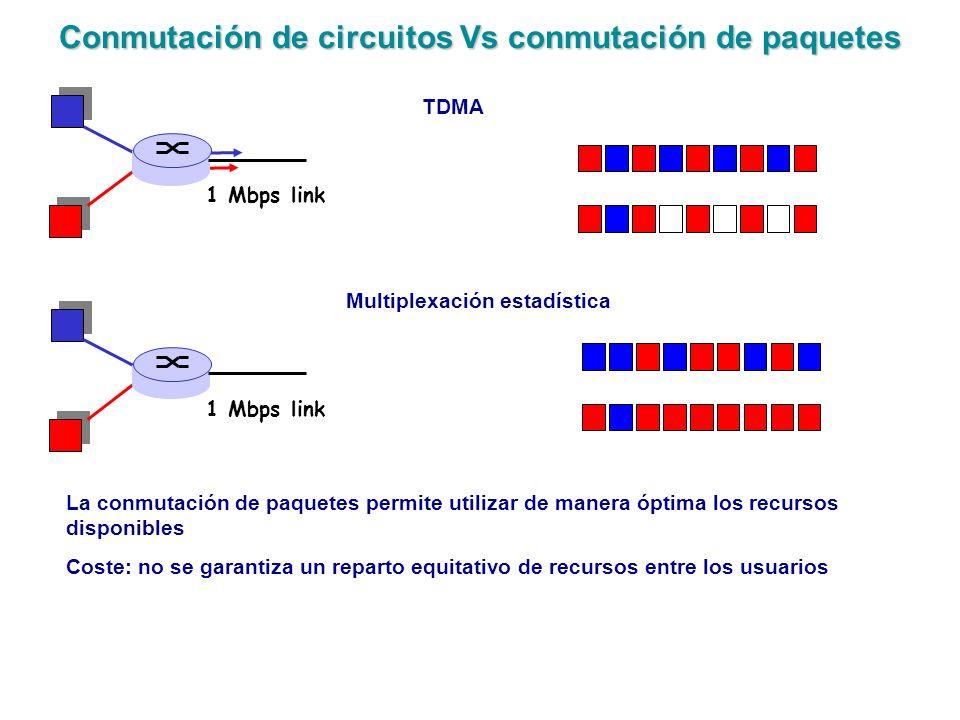 Conmutación de circuitos Vs conmutación de paquetes 1 Mbps link TDMA Multiplexación estadística La conmutación de paquetes permite utilizar de manera