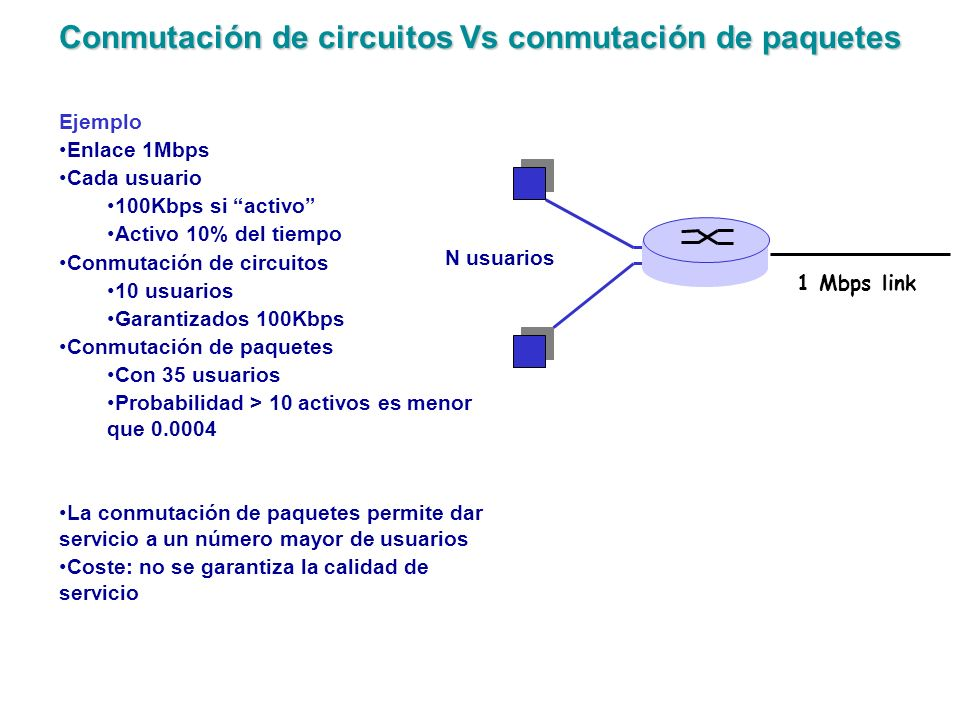 Conmutación de circuitos Vs conmutación de paquetes N usuarios 1 Mbps link Ejemplo Enlace 1Mbps Cada usuario 100Kbps si activo Activo 10% del tiempo C