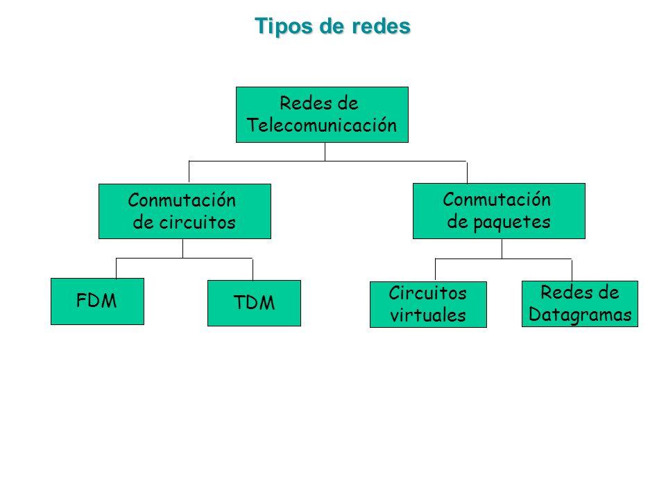 Tipos de redes Redes de Telecomunicación Conmutación de circuitos FDM TDM Conmutación de paquetes Circuitos virtuales Redes de Datagramas