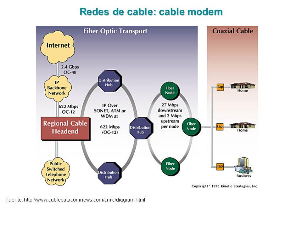 Redes de cable: cable modem Fuente: http://www.cabledatacomnews.com/cmic/diagram.html