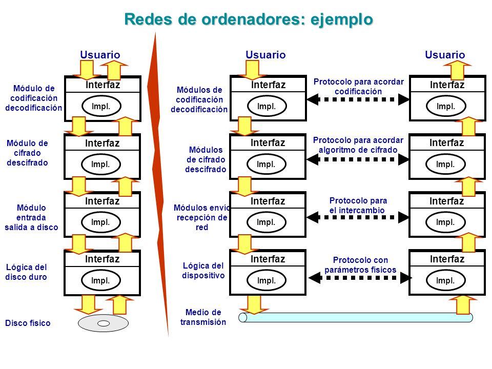 Redes de ordenadores: ejemplo Redes de ordenadores: ejemplo Interfaz Impl. Módulo de codificación decodificación Módulo de cifrado descifrado Módulo e