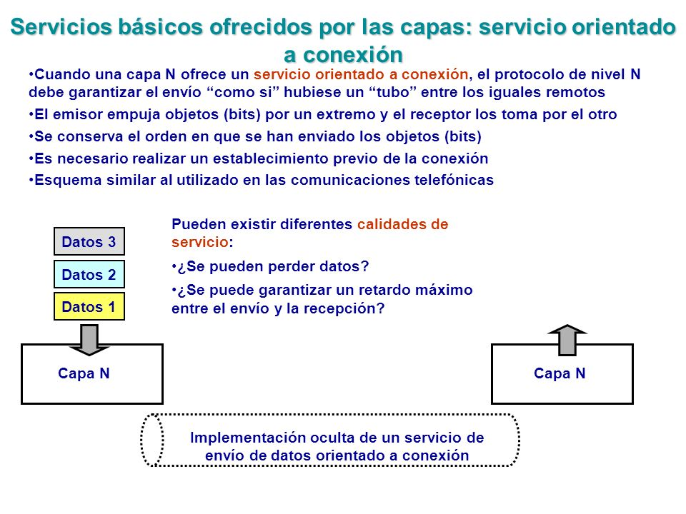 Servicios básicos ofrecidos por las capas: servicio orientado a conexión Datos 1 Datos 2 Datos 3 Capa N Implementación oculta de un servicio de envío