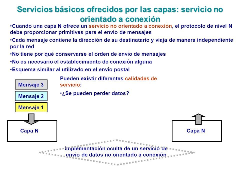 Servicios básicos ofrecidos por las capas: servicio no orientado a conexión Mensaje 1 Mensaje 2 Mensaje 3 Capa N Cuando una capa N ofrece un servicio