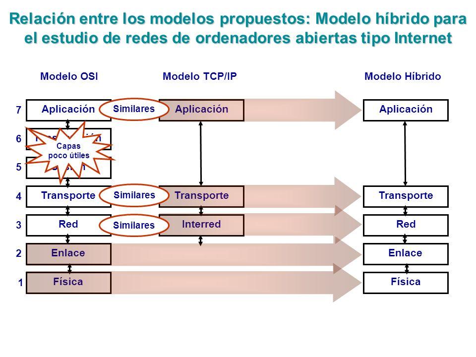 Relación entre los modelos propuestos: Modelo híbrido para el estudio de redes de ordenadores abiertas tipo Internet Presentación Aplicación Sesión Tr