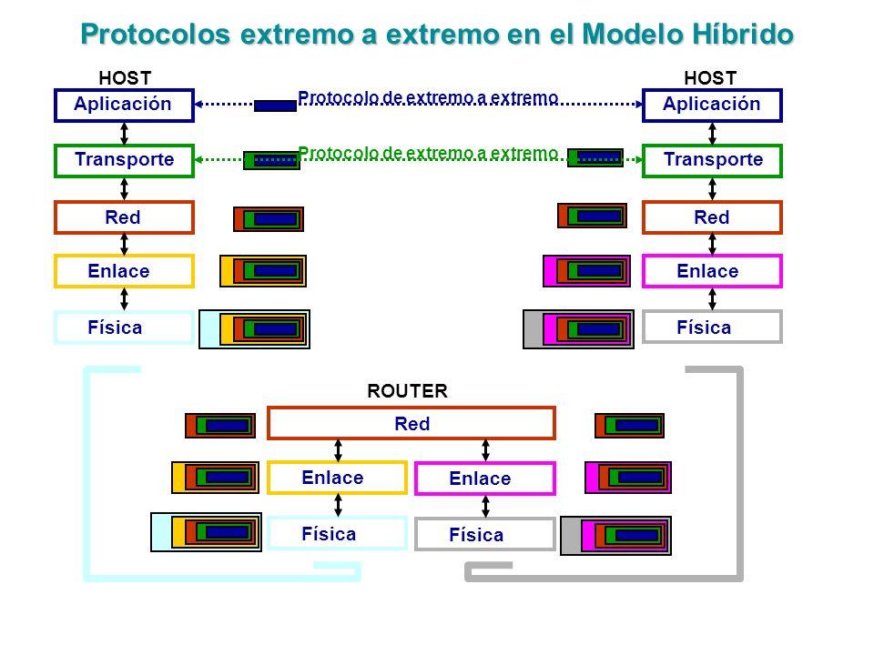Protocolos extremo a extremo en el Modelo Híbrido Aplicación Transporte Red Enlace Física Red Enlace Física Enlace Física Aplicación Transporte Red En