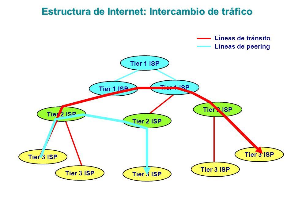 Estructura de Internet: Intercambio de tráfico Tier 2 ISP Tier 1 ISP Tier 2 ISP Tier 3 ISP Líneas de tránsito Líneas de peering