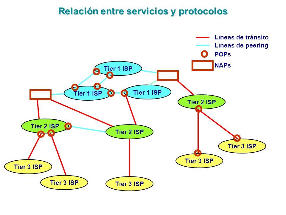 Relación entre servicios y protocolos Tier 2 ISP Tier 1 ISP Tier 2 ISP Tier 3 ISP Líneas de tránsito Líneas de peering POPs NAPs