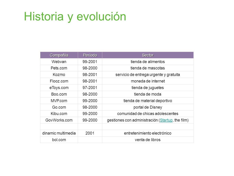 Historia y evolución CompañíaPeríodoSector Webvan99-2001tienda de alimentos Pets.com98-2000tienda de mascotas Kozmo98-2001servicio de entrega urgente