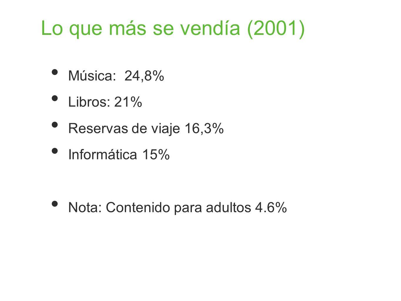 Lo que más se vendía (2001) Música: 24,8% Libros: 21% Reservas de viaje 16,3% Informática 15% Nota: Contenido para adultos 4.6%