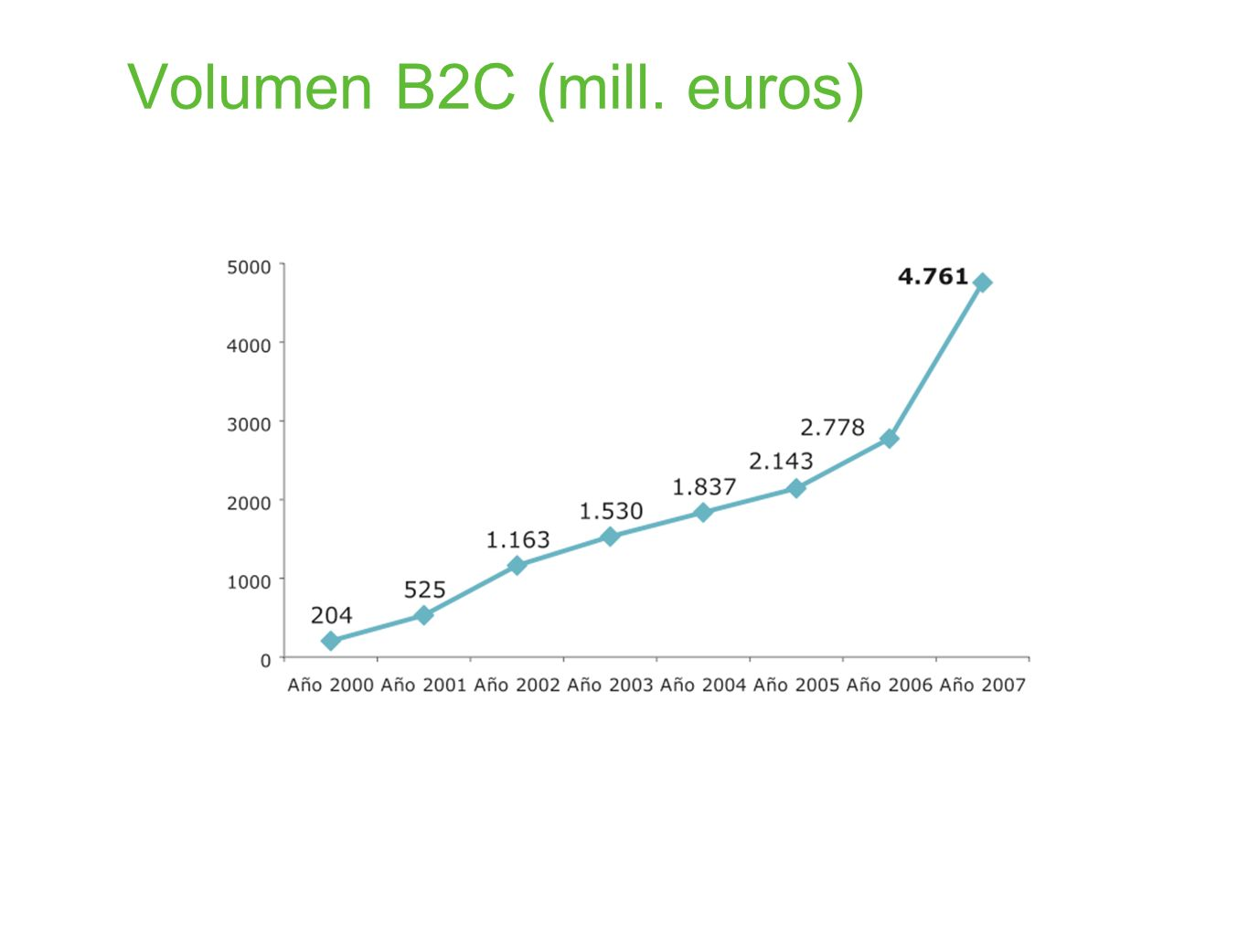 Volumen B2C (mill. euros)