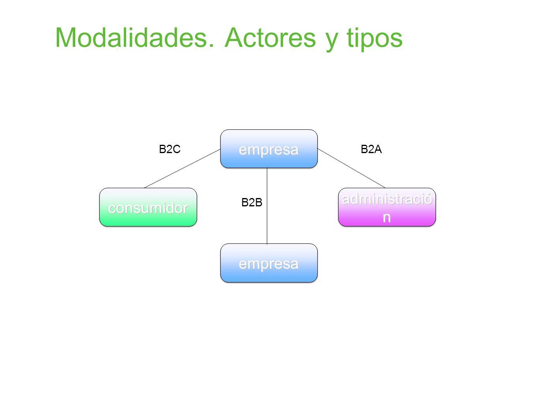 Modalidades. Actores y tipos empresaempresa empresaempresa consumidorconsumidor administració n B2B B2CB2A