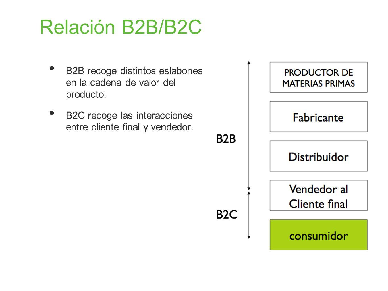 Relación B2B/B2C B2B recoge distintos eslabones en la cadena de valor del producto. B2C recoge las interacciones entre cliente final y vendedor.
