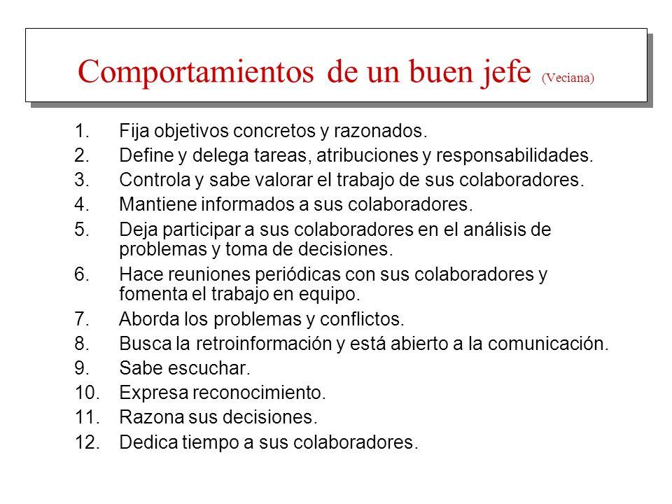 Comportamientos de un buen jefe (Veciana) 1. Fija objetivos concretos y razonados. 2. Define y delega tareas, atribuciones y responsabilidades. 3. Con