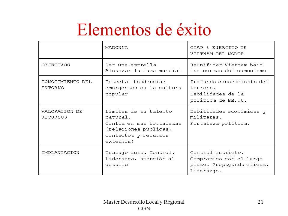 Master Desarrollo Local y Regional CGN 21 Elementos de éxito
