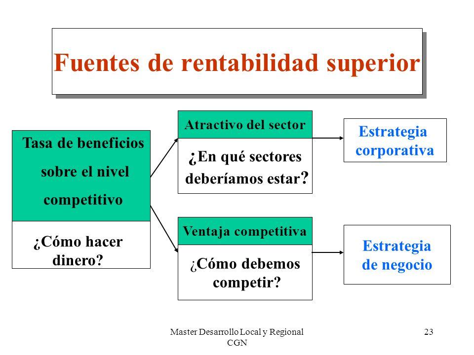 Master Desarrollo Local y Regional CGN 23 Fuentes de rentabilidad superior ¿ En qué sectores deberíamos estar ? ¿Cómo debemos competir? Estrategia de
