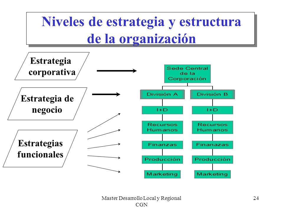 Master Desarrollo Local y Regional CGN 24 Niveles de estrategia y estructura de la organización Estrategia corporativa Estrategia de negocio Estrategi