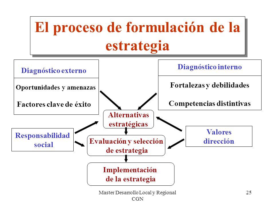 Master Desarrollo Local y Regional CGN 25 El proceso de formulación de la estrategia Diagnóstico interno Fortalezas y debilidades Competencias distint