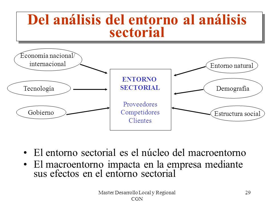 Master Desarrollo Local y Regional CGN 29 Del análisis del entorno al análisis sectorial El entorno sectorial es el núcleo del macroentorno El macroen
