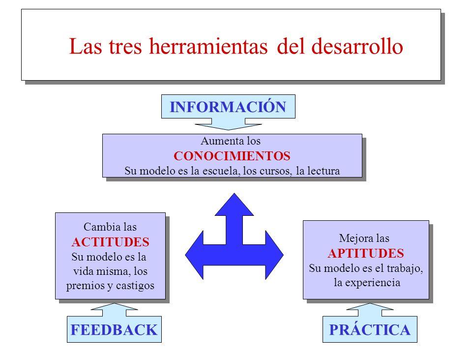 Las habilidades que requiere el directivo Alta dirección Supervisión Gerencia media Técnicas Dirección Liderazgo Relaciones Interpersonales ConceptualesEjecutivas