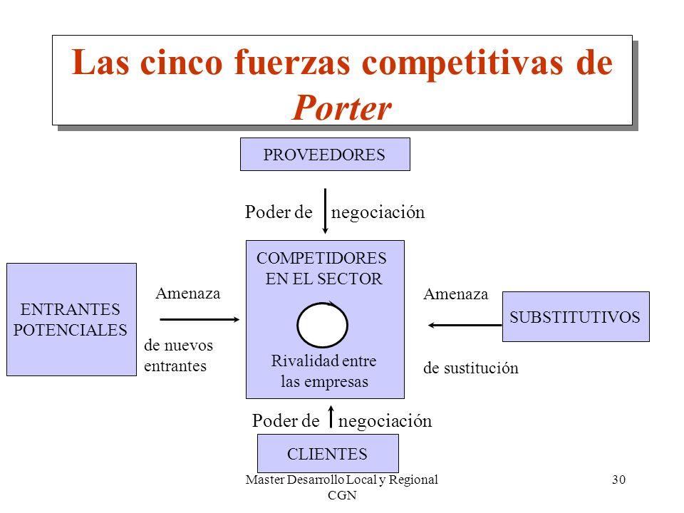 Master Desarrollo Local y Regional CGN 30 Las cinco fuerzas competitivas de Porter COMPETIDORES EN EL SECTOR Rivalidad entre las empresas PROVEEDORES