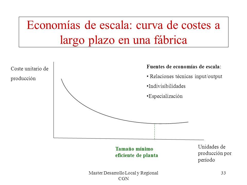 Master Desarrollo Local y Regional CGN 33 Economías de escala: curva de costes a largo plazo en una fábrica Coste unitario de producción Tamaño mínimo