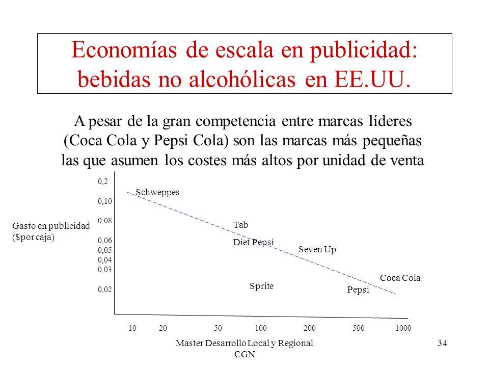 Master Desarrollo Local y Regional CGN 34 Economías de escala en publicidad: bebidas no alcohólicas en EE.UU. A pesar de la gran competencia entre mar