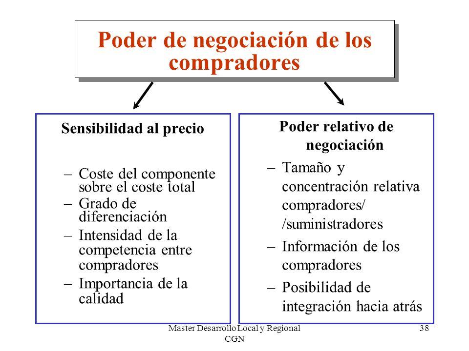 Master Desarrollo Local y Regional CGN 38 Poder de negociación de los compradores Sensibilidad al precio –Coste del componente sobre el coste total –G