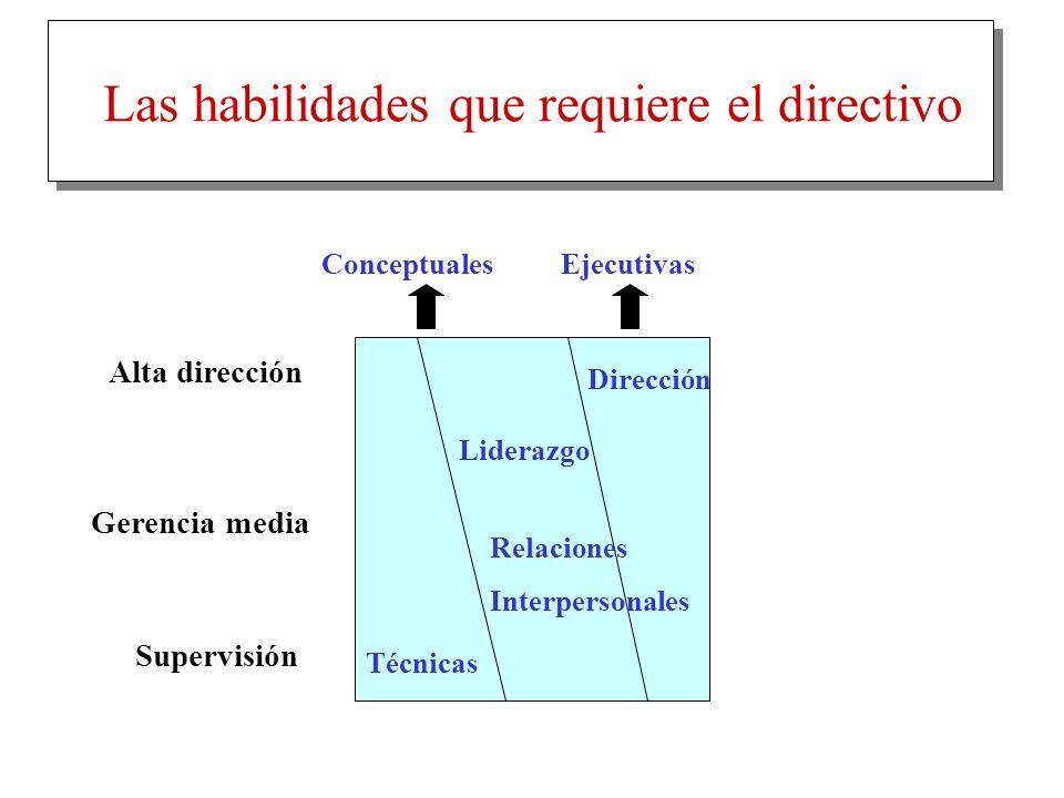 Las habilidades que requiere el directivo Alta dirección Supervisión Gerencia media Técnicas Dirección Liderazgo Relaciones Interpersonales Conceptual