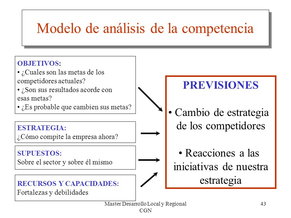 Master Desarrollo Local y Regional CGN 43 Modelo de análisis de la competencia OBJETIVOS: ¿Cuales son las metas de los competidores actuales? ¿Son sus
