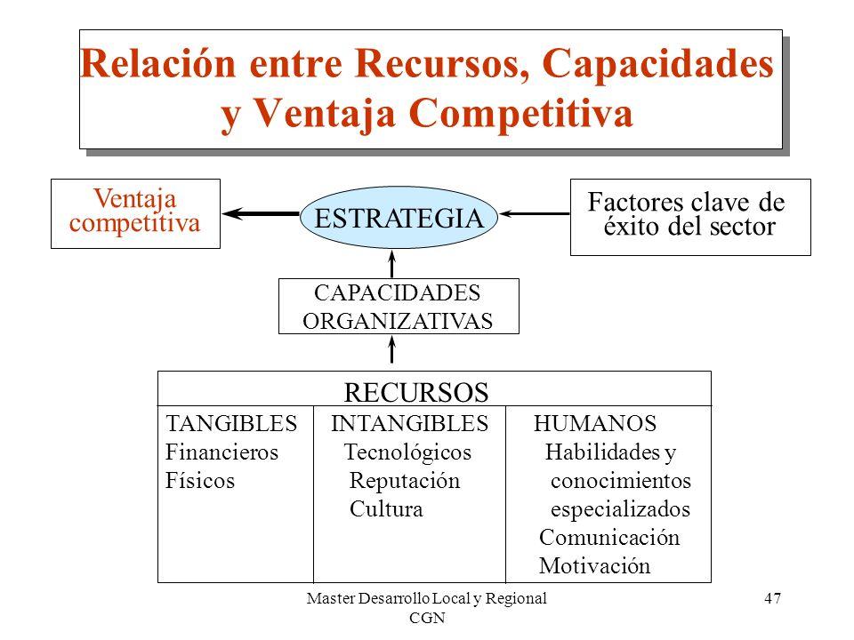 Master Desarrollo Local y Regional CGN 47 Relación entre Recursos, Capacidades y Ventaja Competitiva RECURSOS TANGIBLES INTANGIBLES HUMANOS Financiero