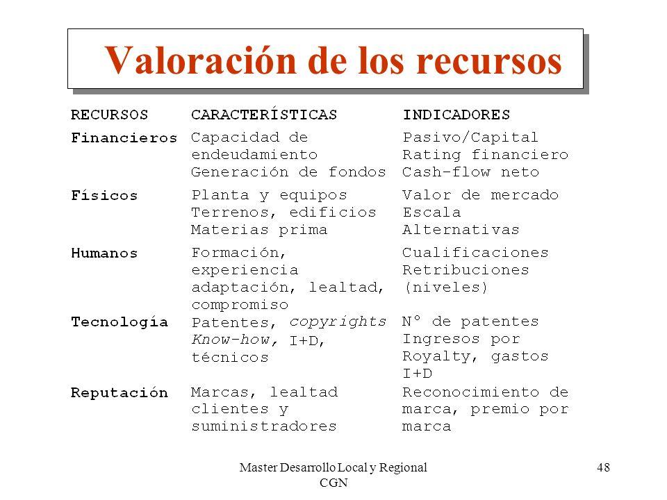 Master Desarrollo Local y Regional CGN 48 Valoración de los recursos