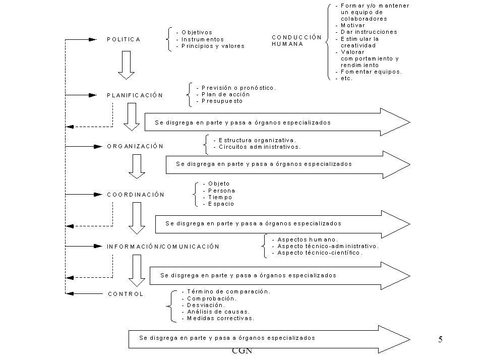 Master Desarrollo Local y Regional CGN 26 El papel del análisis El análisis estratégico mejora el proceso de decisión, pero no da respuestas El análisis ayuda a identificar y comprender los temas principales El análisis facilita la superación de la complejidad El análisis puede estimular la flexibilidad y la innovación apoyando el aprendizaje
