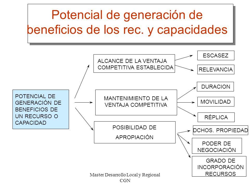 Master Desarrollo Local y Regional CGN 50 Potencial de generación de beneficios de los rec. y capacidades ESCASEZ MOVILIDAD RÉPLICA DCHOS. PROPIEDAD P