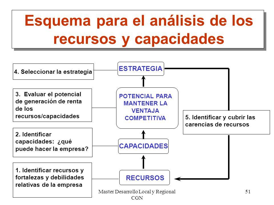 Master Desarrollo Local y Regional CGN 51 Esquema para el análisis de los recursos y capacidades 3. Evaluar el potencial de generación de renta de los