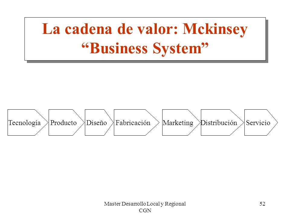 Master Desarrollo Local y Regional CGN 52 La cadena de valor: Mckinsey Business System TecnologíaProductoDiseñoFabricaciónMarketingDistribuciónServici